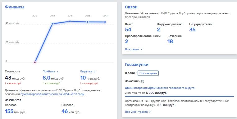 С его связями Андрею Молчанову переживать за свой бизнес не стоит?